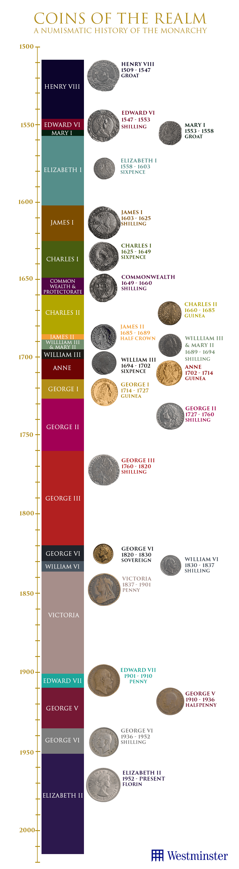 new coins of the realm version 23 1 - Coins of the Realm Timeline
