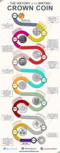 blog infographic idea amends 3 01 1 118x300 - History of the British Crown Coin